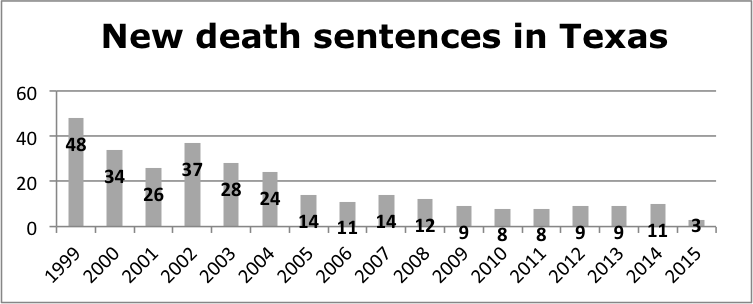 death sentences in TX