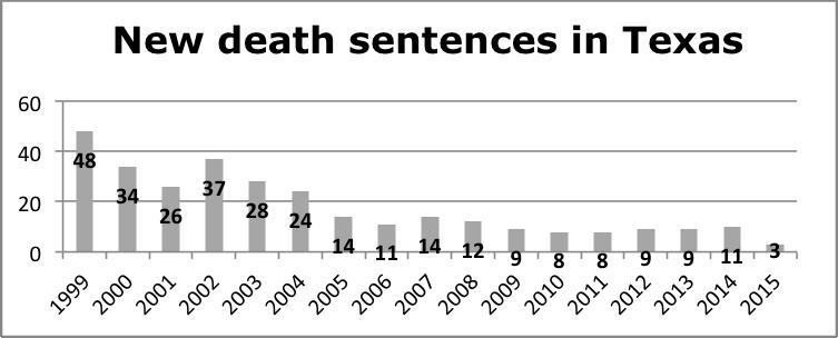 death sentences in TX
